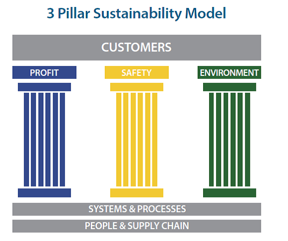 three pillars of business sustainability